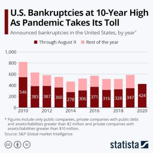 https://walshbanks.com/wp-content/uploads/bankruptcies-during-pandemic-sq.jpg