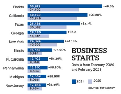 https://walshbanks.com/wp-content/uploads/new-business-starts-by-state.jpg